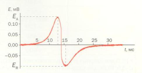 Диаграмма ЭДС, наведенной на катушке индуктивности при измерении твердости