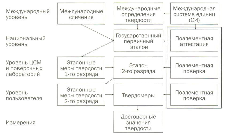 Обобщенная структура обеспечения прослеживаемости